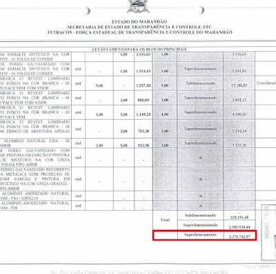 Auditoria Aponta Superfaturamento de 2,2 Milhões do Hospital de Chapadinha na Gestão Murad