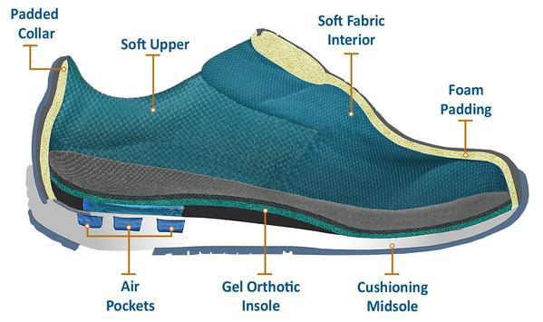 2fc7506d4af8 Global Diabetic Shoes Market is analyzed to obtain the market value of  around USD 25 billion by 2026 and the market is projected to showcase 8.3 %  CAGR ...