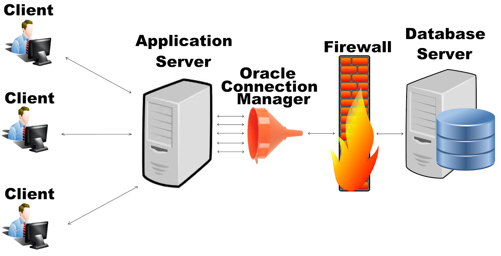 Oracle connection manager