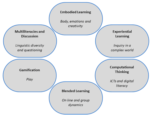 pedagogical clusters