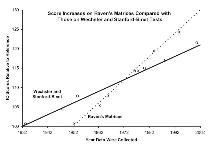 The Unsilenced Science: The SAT Bell Curve