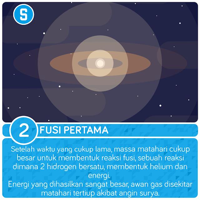 fusi pertama sainsologi