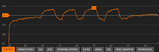grafico de pulsaciones