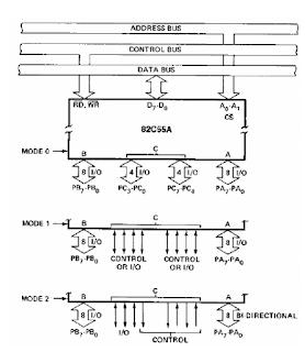 برمجة الرقاقة 8255A - العمل في النمط 0