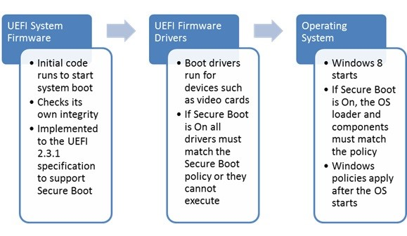 Technical Overview] UEFI VS Traditional BIOS Boot : What it means to