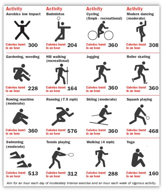 Image result for jadual bakar kalori melalui exercise