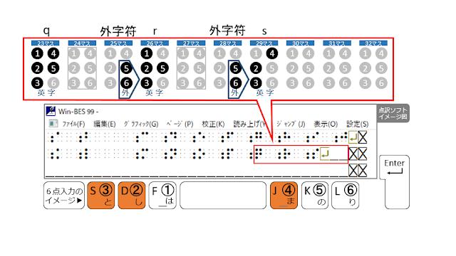 2行目29マス目に2、3、4の点が示された点訳ソフトのイメージ図と2、3、4の点がオレンジで示された6点入力のイメージ図