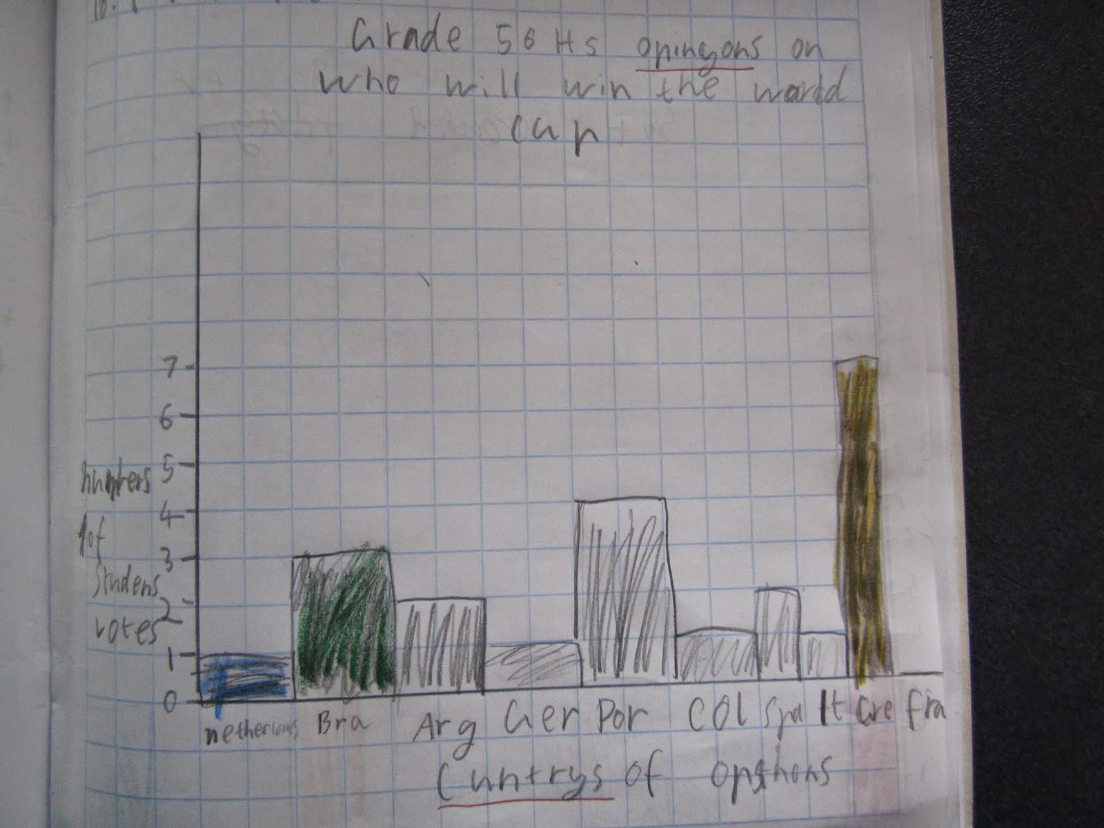 Grade 5 6h Class Blog Maths