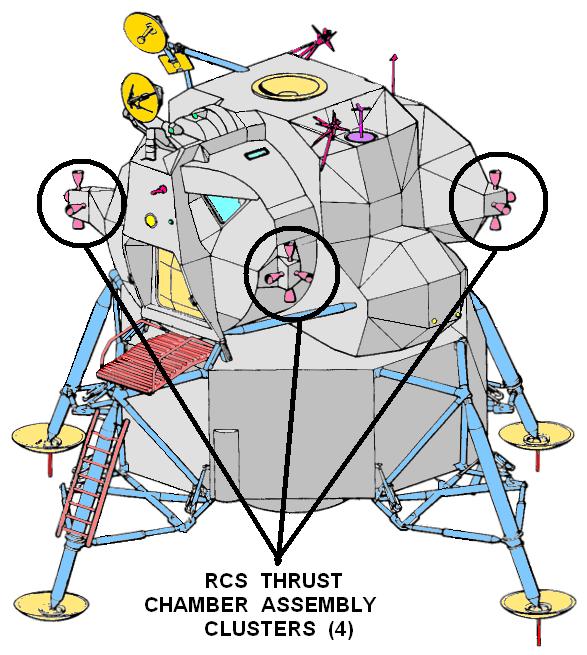 c92ee3f34 الـThrusters من نوع R-4D انتاج شركة Marquardt موزعة في أربعة مجموعات كما هو  موضح بالرسم أدناه