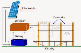 Lobel Solar Power System: Lobel Solar Fencing Machine ...