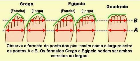 028d9a5255 Mundo Bailarinístico  Qual é a sapatilha ideal para o formato dos ...