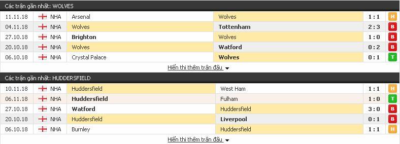 Tỷ lệ kèo Wolves vs Huddersfield (Premier League - 25/11) Wolves3