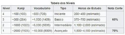 Tabela de Nível