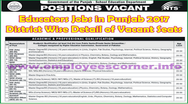 Educators Jobs 2017 District Wise Vacant Seats