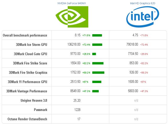 HD 620 Vs Nvidia 940MX DDR5 benchmark software