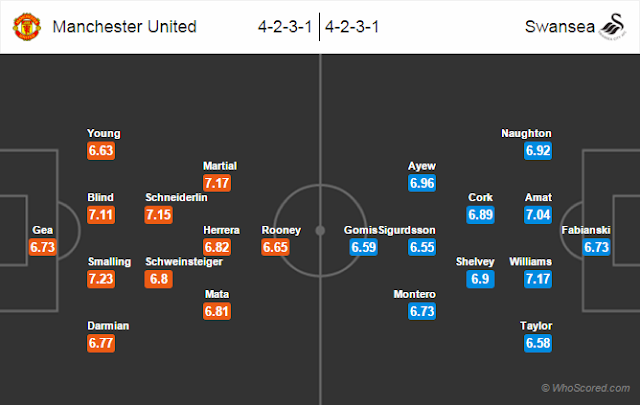Possible Lineups, Team News, Stats – Manchester United vs Swansea City