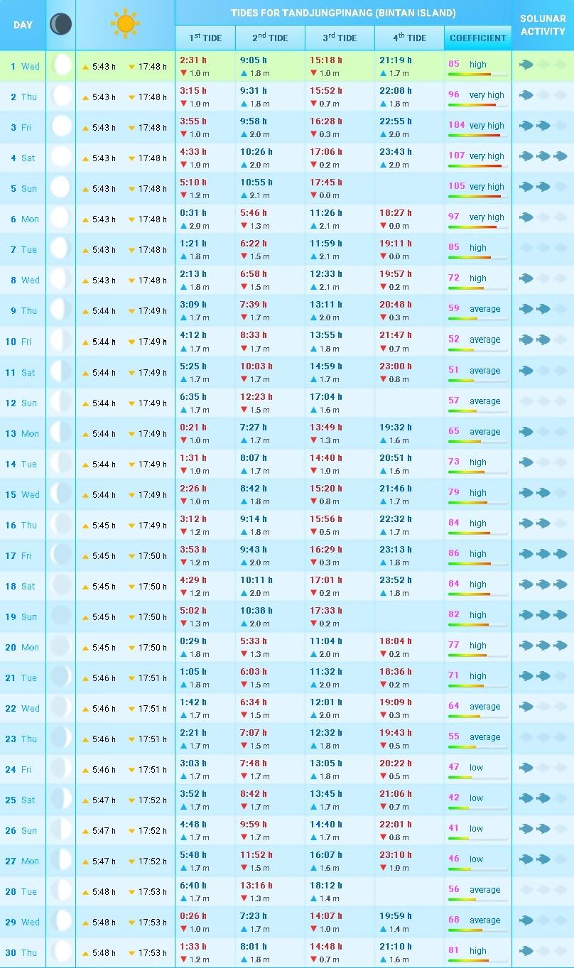 Jadwal Pasang Surut Air Laut Tanjungpinang Begini Jadwal Pasang Surut Air Laut Tanjungpinang