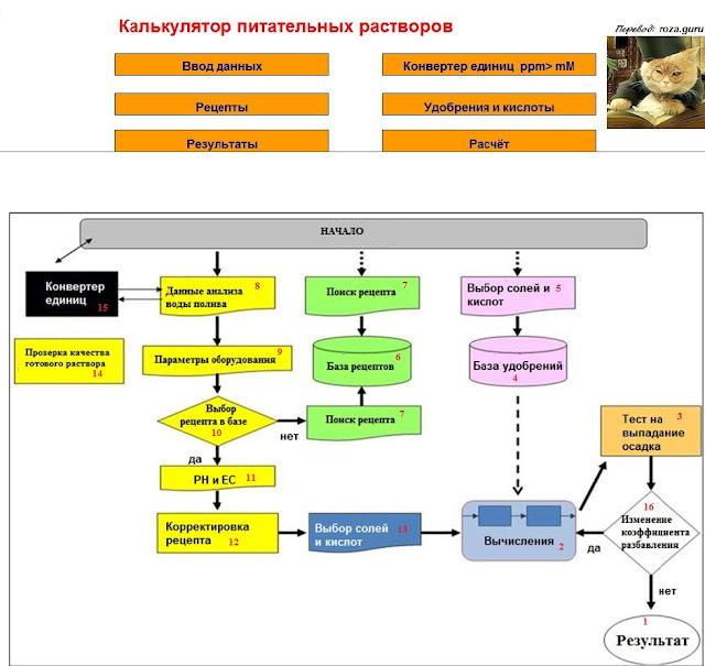 Калькулятор питательных растворов гидропоника