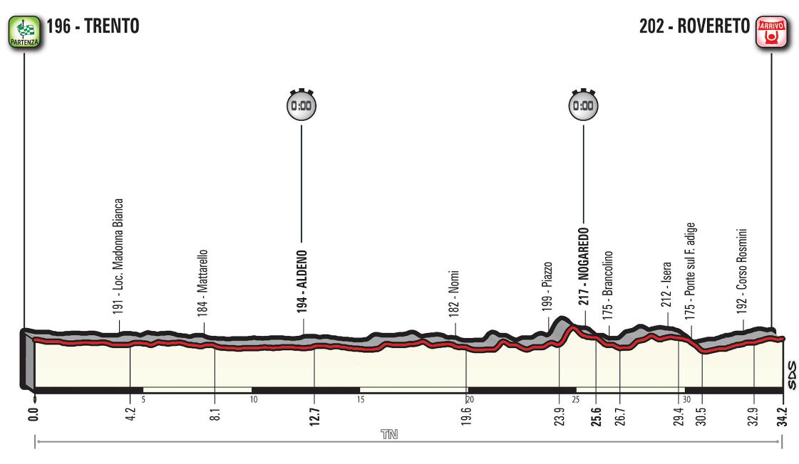 Rojadirecta GIRO d'Italia 2018 Diretta Tappa 16: crono Trento Rovereto Streaming Rai Live Ciclismo