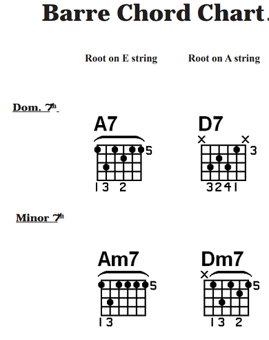 How to Play Barre Chords on Acoustic Guitar Beginner Basic Lesson ...