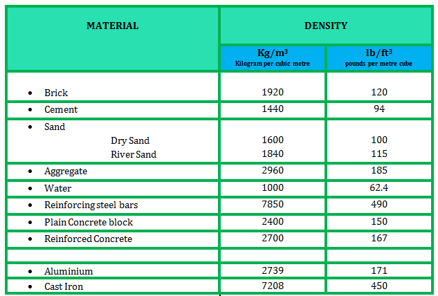 Civil prodyogi density of important construction materials but the idea of material density is something that is expected to be known by a civil engineer a quick tabulation is given in this article sciox Images