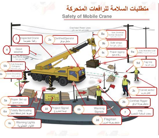 Lifting & Crane safety precaution