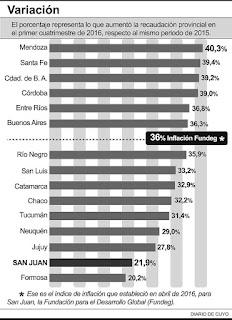 La recaudación impositiva de San Juan está creciendo a un ritmo menor que el resto de las provincias, según un informe del IERAL, perteneciente a la Fundación Mediterránea. Durante el primer cuatrimestre de 2016 recaudó un 21,9% más que en igual periodo del año pasado, lo que la coloca penúltima en la lista (ver infografía), teniendo en cuenta que el promedio de crecimiento de las provincias fue del 33%. La suba local es inferior a la del año pasado, y además perdió contra la inflación real, que para San Juan fue del 36% para igual período, según la Fundación para el Desarrollo Global. Eso implica que la venta comercial se esta resintiendo este año y que la recaudación de Ingresos Brutos está cayendo a valores constantes. Entre enero y abril de este año la recaudación de la provincia de San Juan fue de $1.076.873.098, lo que significó un crecimiento de 21,9 %, frente a los $883.706.143 que ingresaron al fisco en el mismo período del 2015. El informe, que tomó las 15 jurisdicciones que llevan al día la publicación de sus datos recaudatorios, indica que San Juan se ubicó apenas por encima de Formosa que logró un repunte del 20,2% en el mismo período. En cambio, hay un pelotón de provincias que recaudaron porcentualmente muy por encima del 2015, como Mendoza, que creció 40,3%; Santa Fe, con una suba del 39,4%, Ciudad de Buenos Aires, con un 39,2%; Córdoba, con el 39% y Entre Ríos y Buenos Aires con subas superiores al 36%. Si bien ellas lograron superar a la inflación promedio registrada en el acumulado anual, hay otro grupo de provincias que no pudo torcer el brazo al incremento de los precios, entre los cuales está Jujuy, San Juan y Formosa.