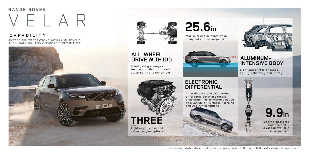 Công nghê mới trên range rover velar