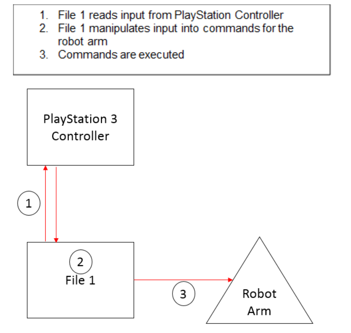 Robots and Physical Computing: PS3 Controller to move a USB Robot Arm