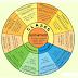 La Rueda de los Sustantivos para Imprimir PDF