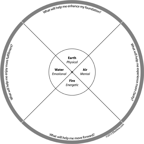 earth and air relationship questions