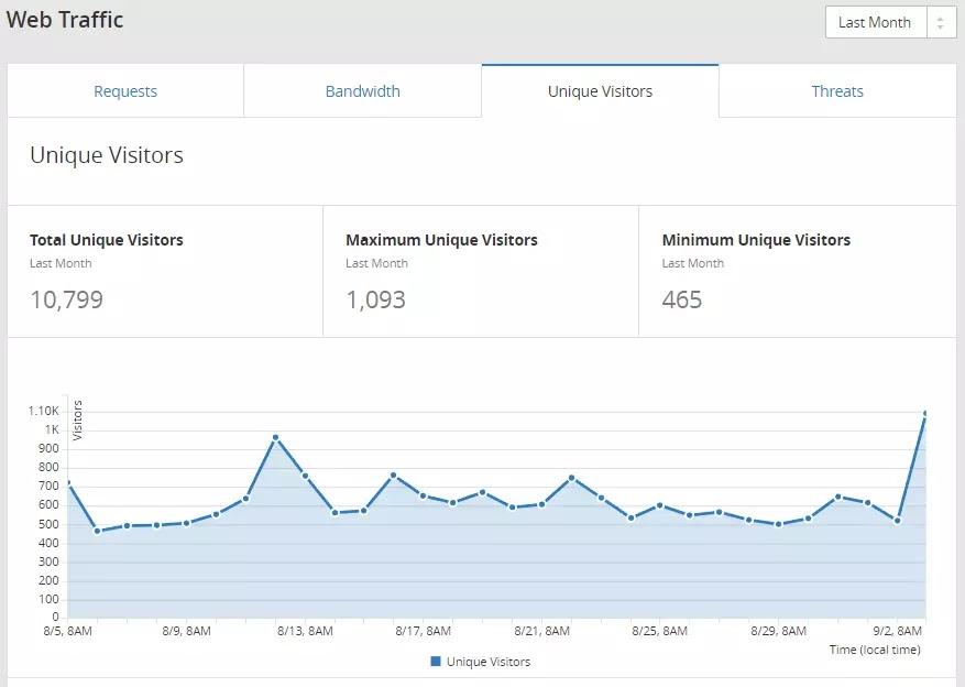 avianquests.com August 2017 Web Traffic Total Unique Visitors