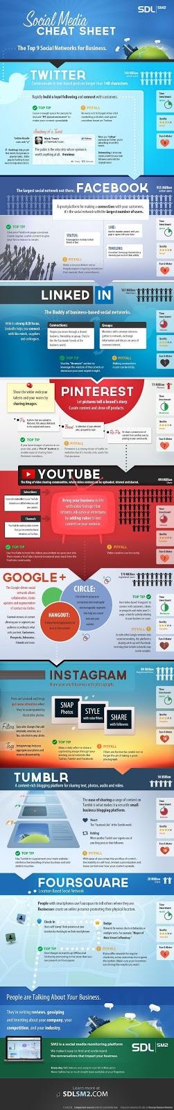 ¿Qué redes sociales son mejores para los negocios?