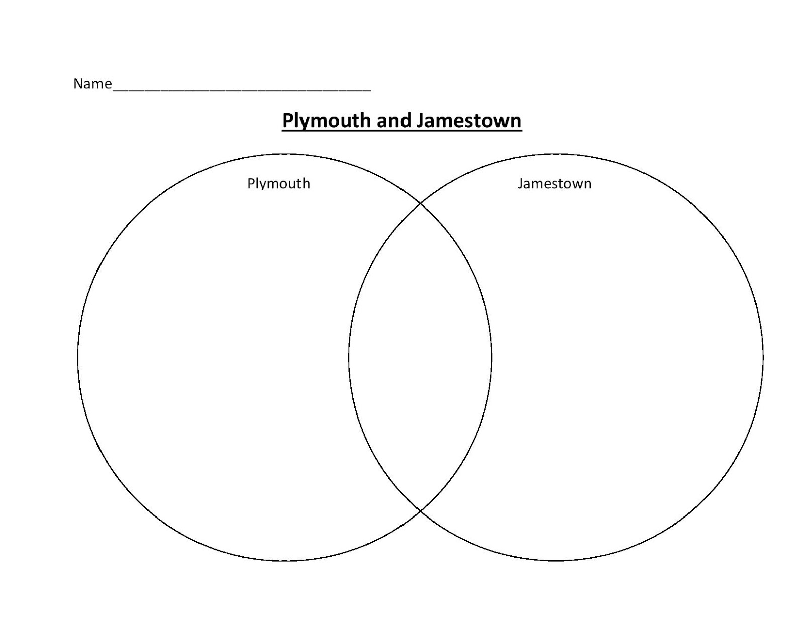 Jamestown and Plymouth: Compare and Contrast