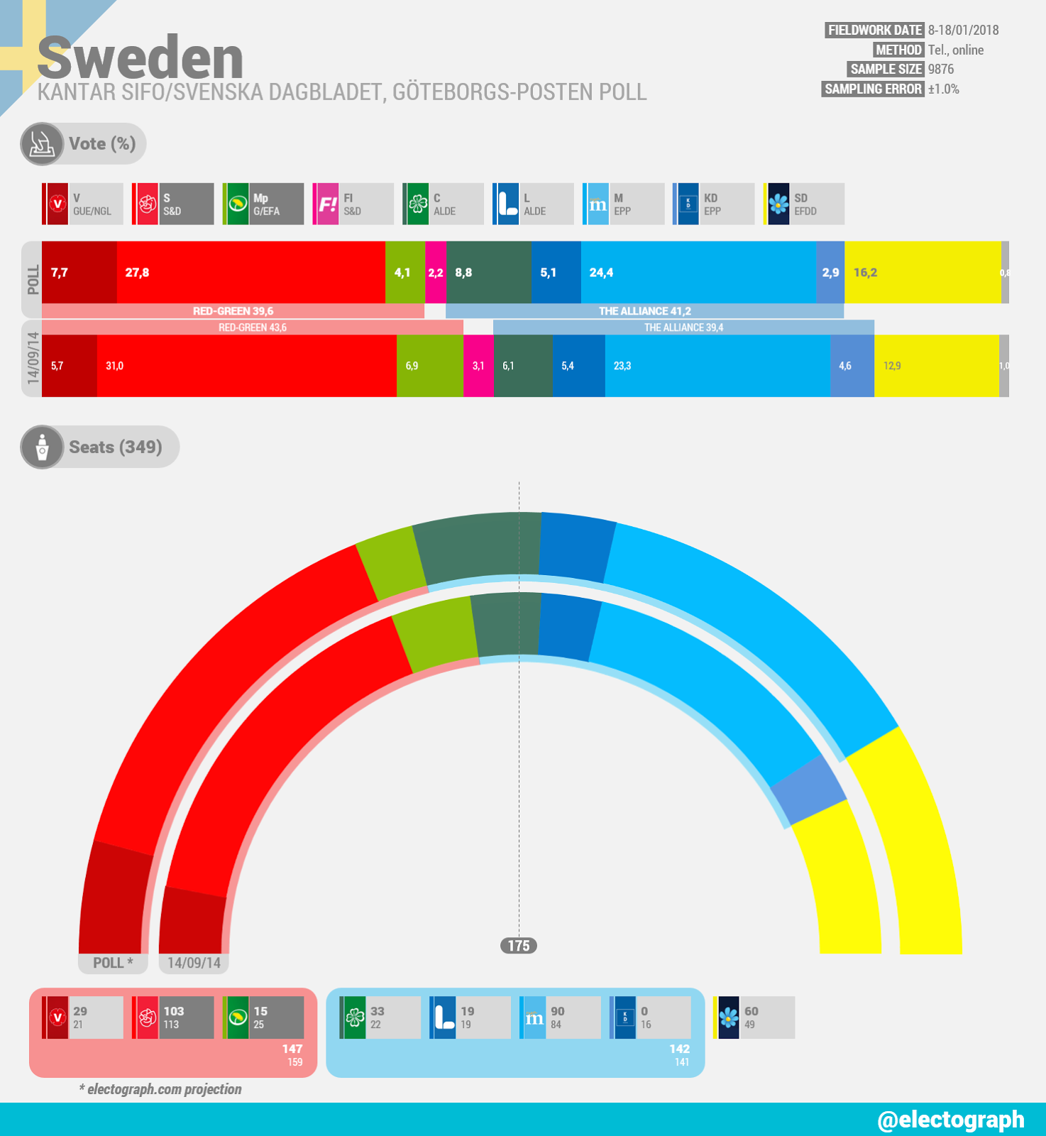 SWEDEN Kantar SIFO poll chart January 2018