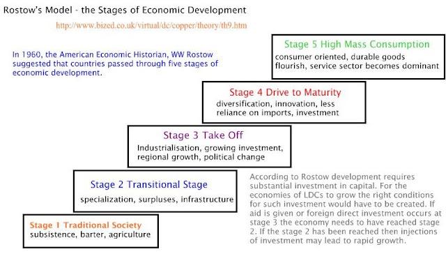 Dasar Teori Pembangunan