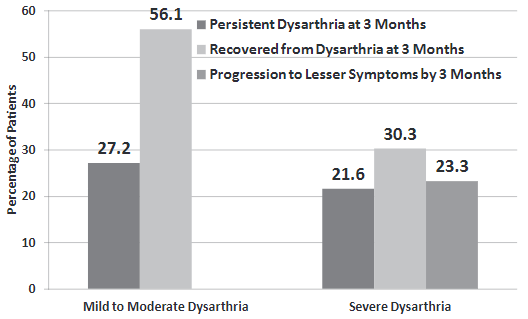 図:構音障害の回復