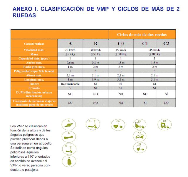 Clasificación de VMP y ciclos de más de 2 ruedas (Anexo I)