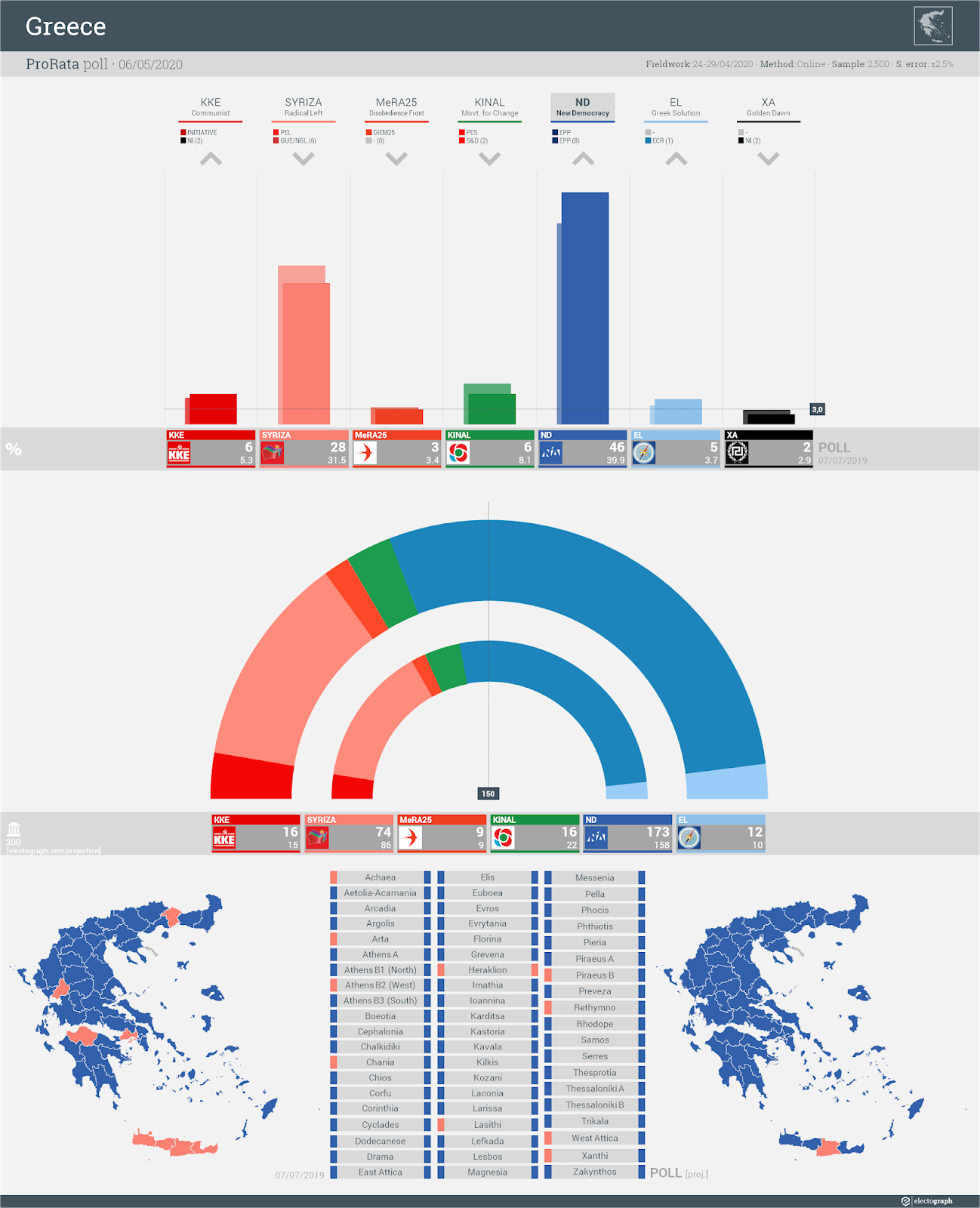 GREECE: ProRata poll chart, 6 May 2020
