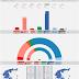 GREECE · ProRata poll 06/05/2020: KKE 6% (16), SYRIZA 28% (74), MeRA25 3% (9), KINAL 6% (16), ND 46% (173), EL 5% (12), XA 2%