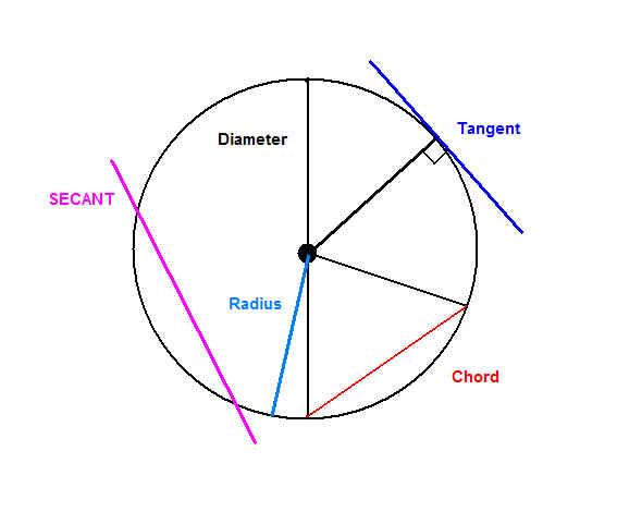 Honors Geometry 1st Hour 20102011: February 2011