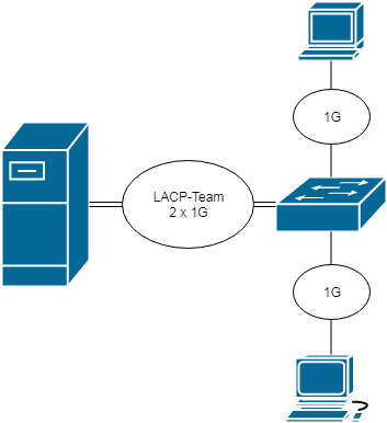 LACP-Teaming on CentOS 7 / RHEL 7