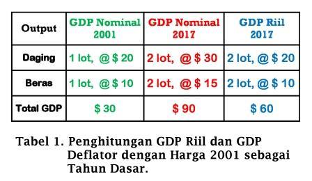 Tabel Penghitungan GDP Riil dan GDP Deflator - www.ajarekonomi.com