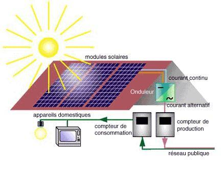 le d veloppement durable quel est l 39 int r t des panneaux photovolta ques. Black Bedroom Furniture Sets. Home Design Ideas