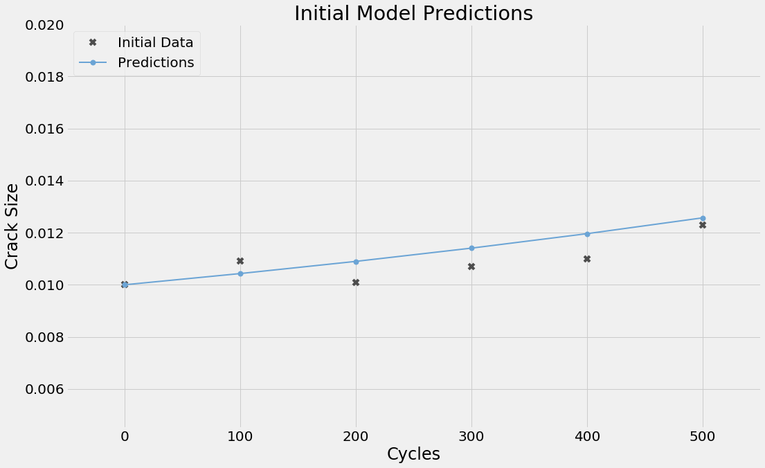initial model predictions