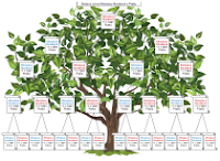 Genealogical family tree of your ancestors - diagram/template