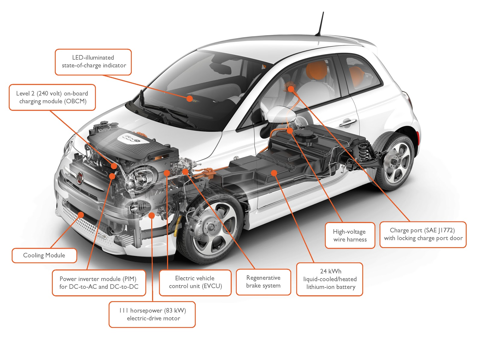 Fiat 500e Full Vehicle Specifications!  Fiat 500 Usa