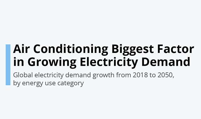 Air Conditioners in the growing electricity demand #infographic