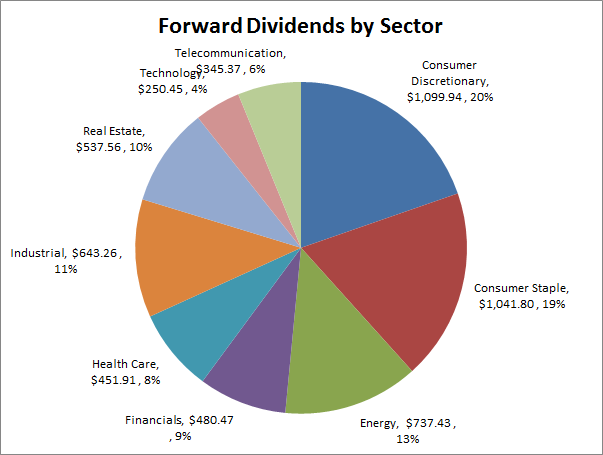 Dividend Growth Investing | Forward Dividends | Sector Exposure