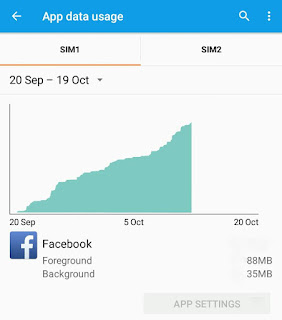 Facebook data usage
